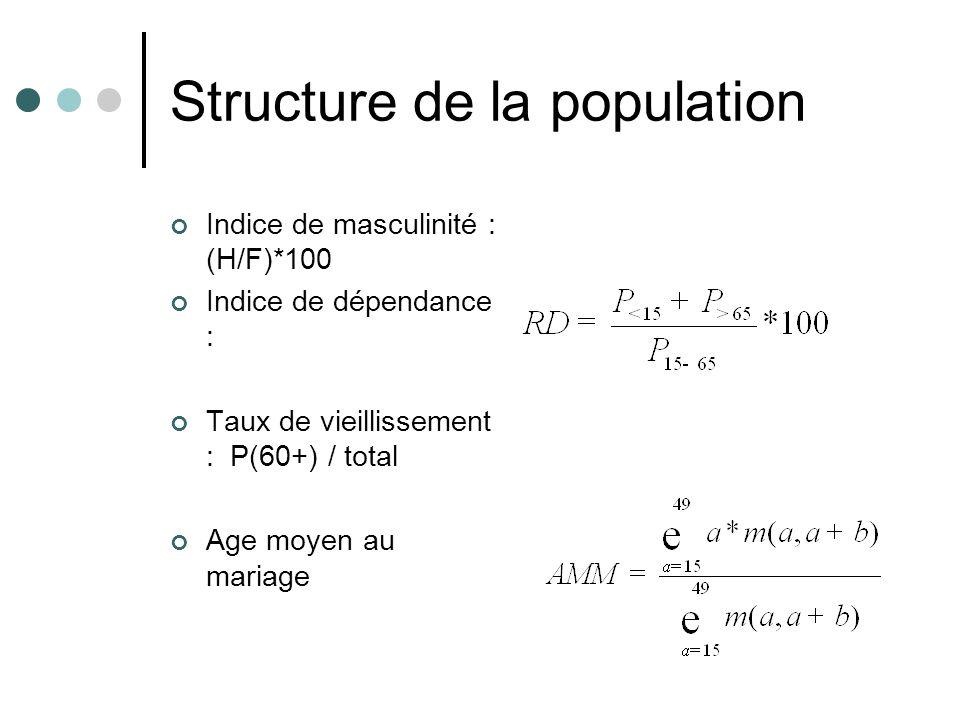 Structure de la population Indice de masculinité : (H/F)*100 Indice de dépendance : Taux de vieillissement : P(60+) / total Age moyen au mariage