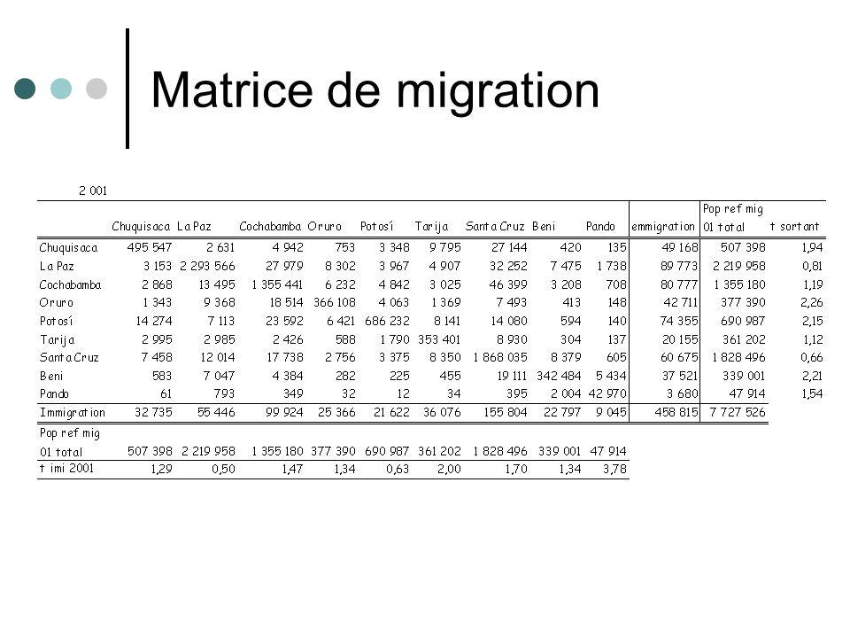 Matrice de migration