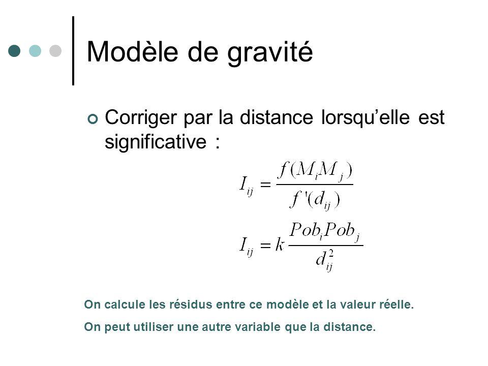 Modèle de gravité Corriger par la distance lorsquelle est significative : On calcule les résidus entre ce modèle et la valeur réelle.
