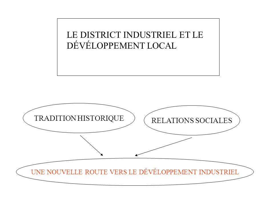 Evolution des secteurs dactivité des districts Petite augmentation de la taille dentreprise et internationalisation des districts La competitivité des districts est-elle due aux bas salaires?