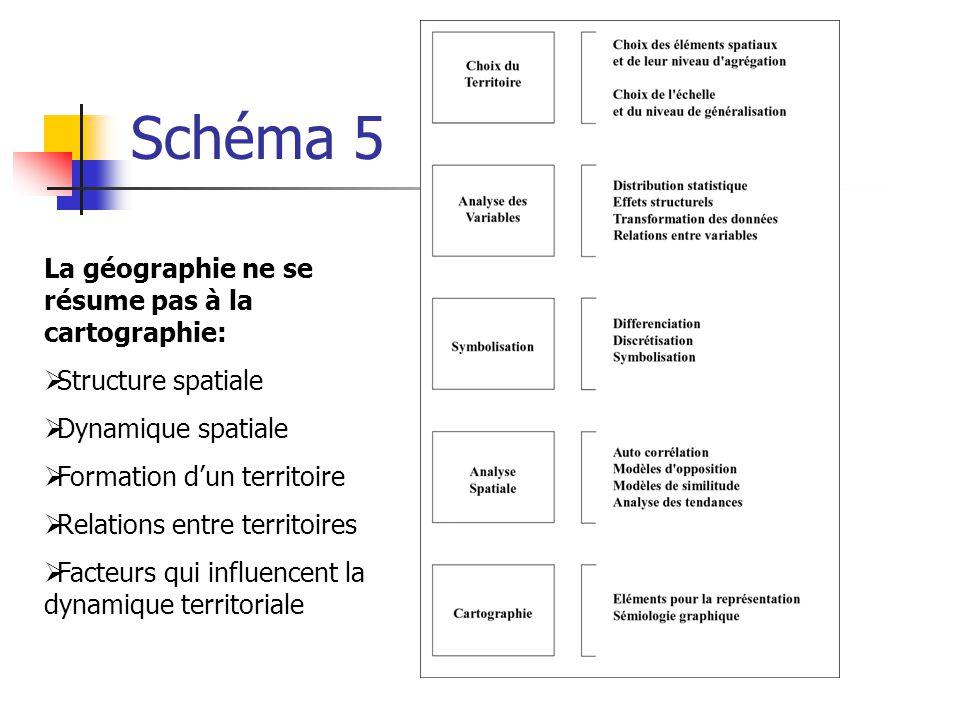 Schéma 5 La géographie ne se résume pas à la cartographie: Structure spatiale Dynamique spatiale Formation dun territoire Relations entre territoires Facteurs qui influencent la dynamique territoriale