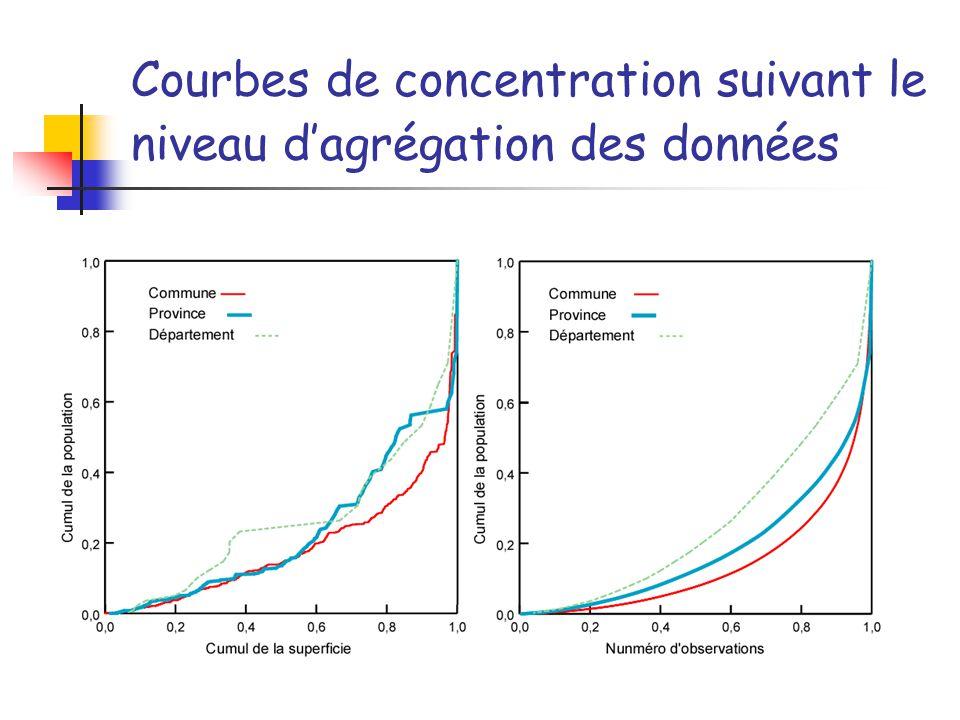 Courbes de concentration suivant le niveau dagrégation des données