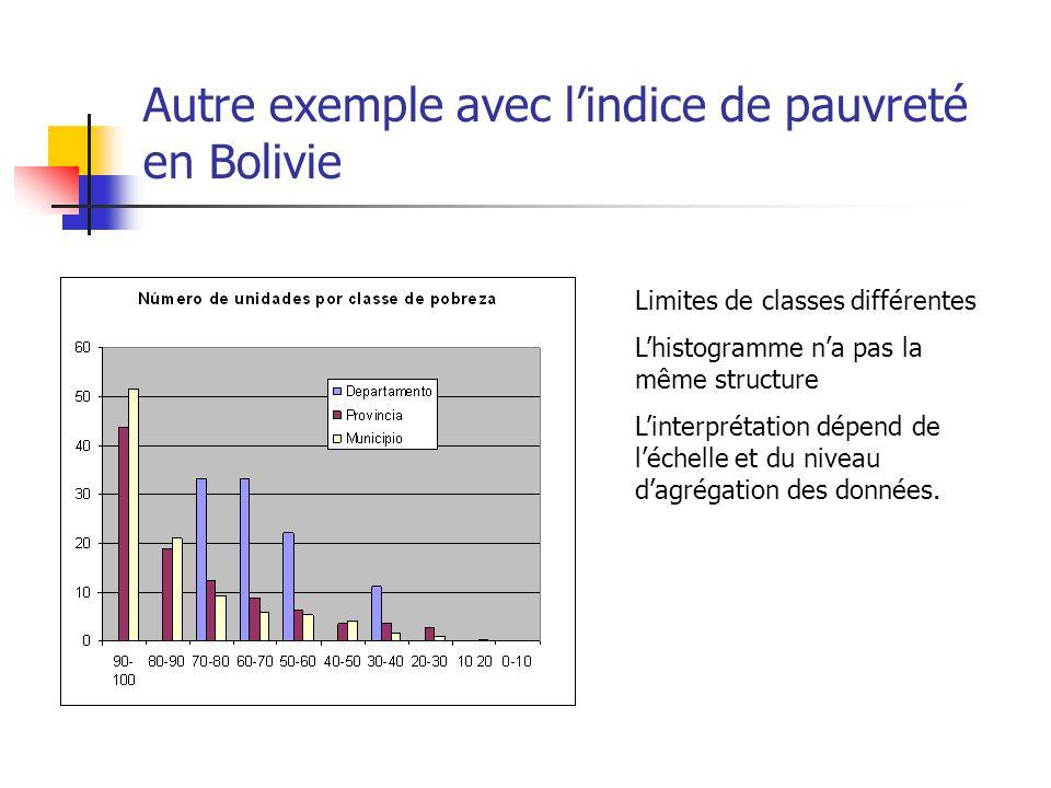 Autre exemple avec lindice de pauvreté en Bolivie Limites de classes différentes Lhistogramme na pas la même structure Linterprétation dépend de léchelle et du niveau dagrégation des données.