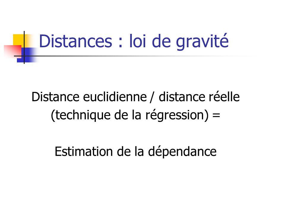 Distances : loi de gravité Distance euclidienne / distance réelle (technique de la régression) = Estimation de la dépendance