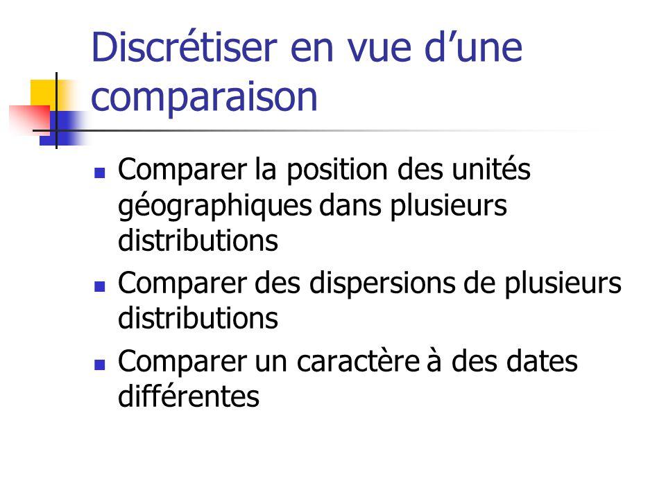 Discrétiser en vue dune comparaison Comparer la position des unités géographiques dans plusieurs distributions Comparer des dispersions de plusieurs distributions Comparer un caractère à des dates différentes