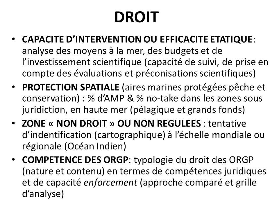 DROIT CAPACITE DINTERVENTION OU EFFICACITE ETATIQUE: analyse des moyens à la mer, des budgets et de linvestissement scientifique (capacité de suivi, de prise en compte des évaluations et préconisations scientifiques) PROTECTION SPATIALE (aires marines protégées pêche et conservation) : % dAMP & % no-take dans les zones sous juridiction, en haute mer (pélagique et grands fonds) ZONE « NON DROIT » OU NON REGULEES : tentative dindentification (cartographique) à léchelle mondiale ou régionale (Océan Indien) COMPETENCE DES ORGP: typologie du droit des ORGP (nature et contenu) en termes de compétences juridiques et de capacité enforcement (approche comparé et grille danalyse)
