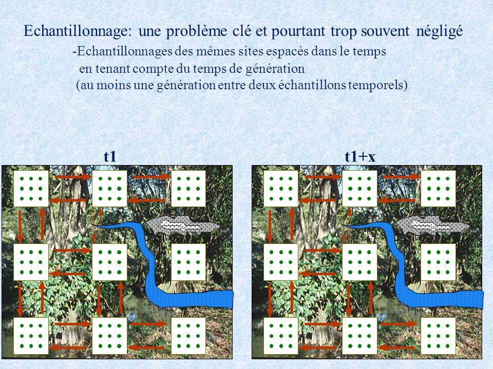 t1t1+x Echantillonnage: une problème clé et pourtant trop souvent négligé -Echantillonnages des mêmes sites espacés dans le temps en tenant compte du temps de génération (au moins une génération entre deux échantillons temporels)