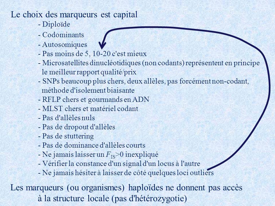 Le choix des marqueurs est capital - Diploïde - Codominants - Autosomiques - Pas moins de 5, 10-20 c'est mieux - Microsatellites dinucléotidiques (non