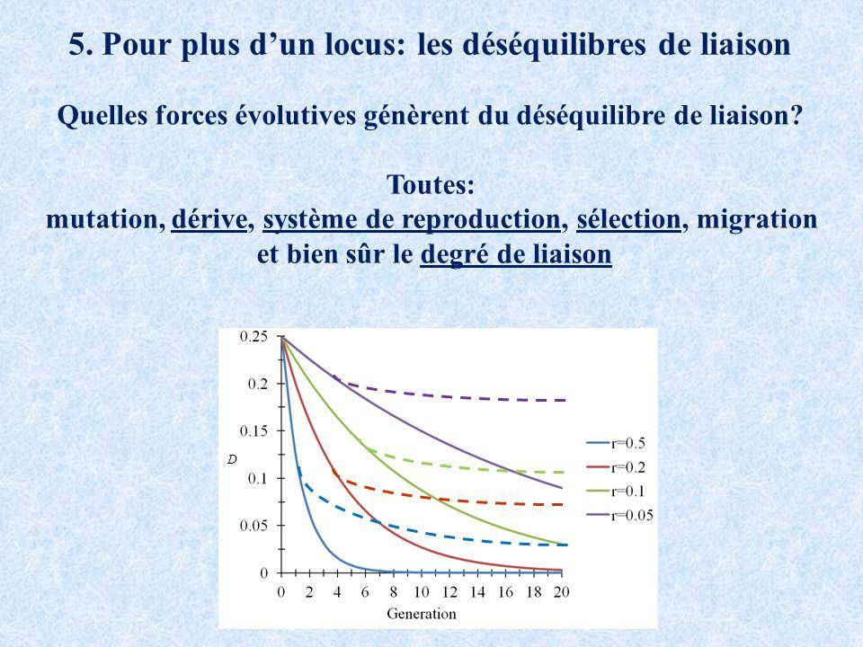 5. Pour plus dun locus: les déséquilibres de liaison Quelles forces évolutives génèrent du déséquilibre de liaison? Toutes: mutation, dérive, système