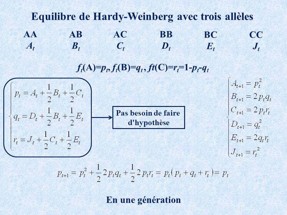 Equilibre de Hardy-Weinberg avec trois allèles AB B t AC C t AA A t BB D t BC E t CC J t f t (A)=p t, f t (B)=q t, ft(C)=r t =1-p t -q t En une génération Pas besoin de faire d hypothèse