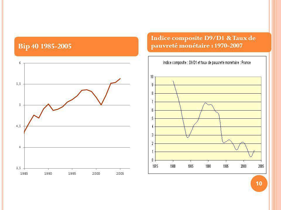10 Bip 40 1985-2005 Indice composite D9/D1 & Taux de pauvreté monétaire : 1970-2007