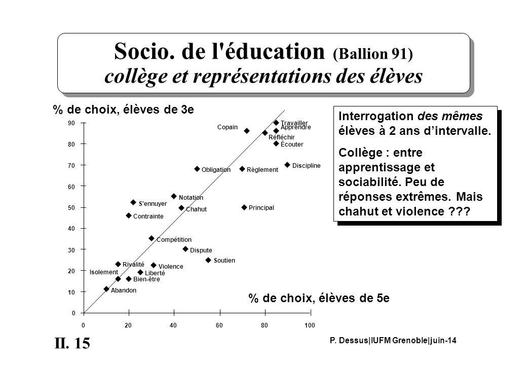 15II. P. Dessus|IUFM Grenoble|juin-14 Socio.