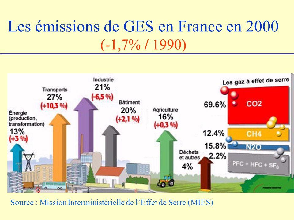 Les émissions de GES en France en 2000 (-1,7% / 1990) Source : Mission Interministérielle de lEffet de Serre (MIES)