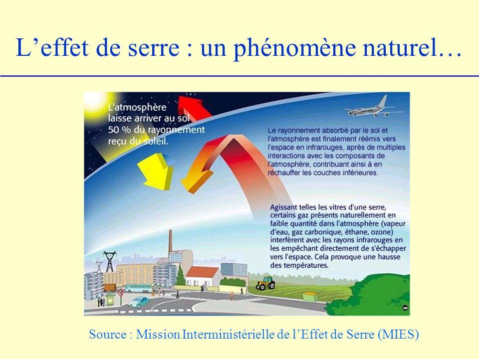 …renforcé par lactivité humaine Augmentation des concentrations de gaz à effet de serre présents naturellement dans latmosphère : - CO 2 : 370 ppmv en 1990 (+ 30 % /1750) - CH 4 : 1750 ppbv (+ 151 % / 1750), N 2 O, O 3 … Présence actuelle de gaz à effet de serre dorigine anthropique - CFC, HCFC (en diminution) - HFC, PFC, SF 6