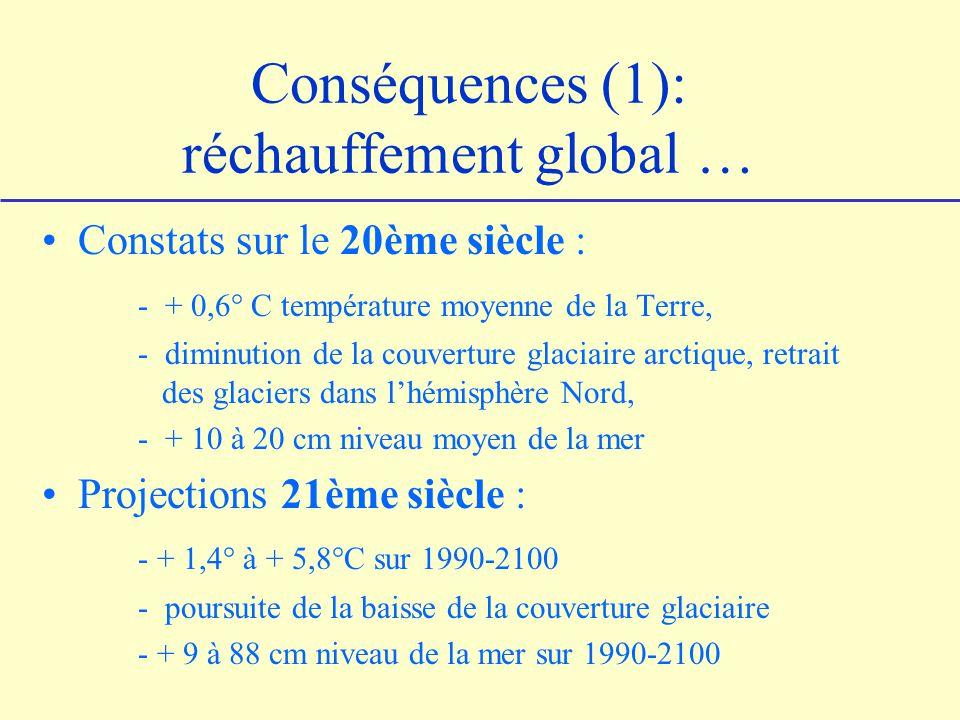 Conséquences (1): réchauffement global … Constats sur le 20ème siècle : - + 0,6° C température moyenne de la Terre, - diminution de la couverture glaciaire arctique, retrait des glaciers dans lhémisphère Nord, - + 10 à 20 cm niveau moyen de la mer Projections 21ème siècle : - + 1,4° à + 5,8°C sur 1990-2100 - poursuite de la baisse de la couverture glaciaire - + 9 à 88 cm niveau de la mer sur 1990-2100