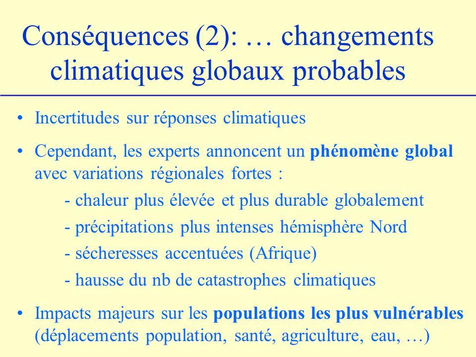 Conséquences (2): … changements climatiques globaux probables Incertitudes sur réponses climatiques Cependant, les experts annoncent un phénomène global avec variations régionales fortes : - chaleur plus élevée et plus durable globalement - précipitations plus intenses hémisphère Nord - sécheresses accentuées (Afrique) - hausse du nb de catastrophes climatiques Impacts majeurs sur les populations les plus vulnérables (déplacements population, santé, agriculture, eau, …)