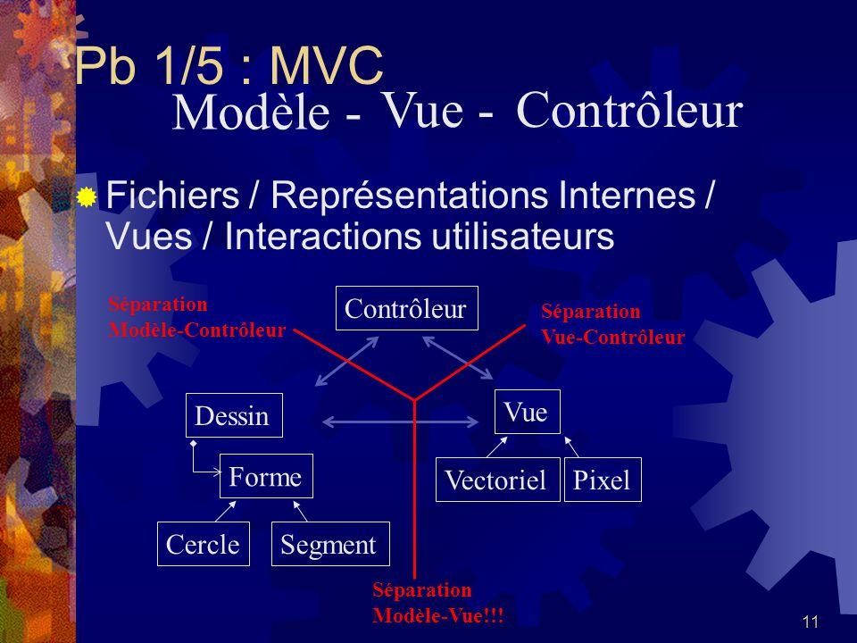11 Pb 1/5 : MVC Fichiers / Représentations Internes / Vues / Interactions utilisateurs VectorielPixel ContrôleurVue Séparation Modèle-Vue!!! Forme Cer
