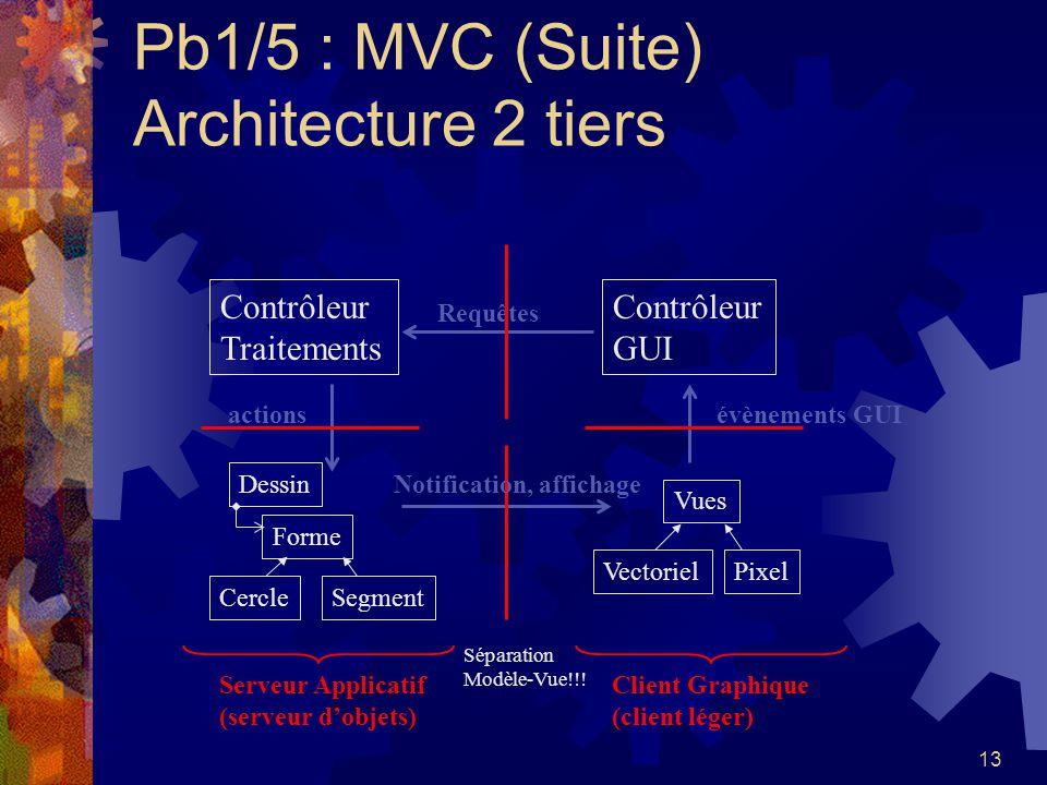 13 Pb1/5 : MVC (Suite) Architecture 2 tiers Vues VectorielPixel Contrôleur GUI Séparation Modèle-Vue!!! Contrôleur Traitements Serveur Applicatif (ser