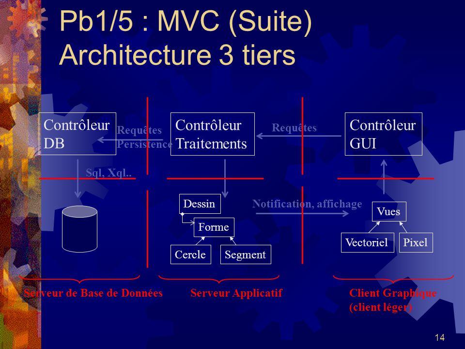 14 Pb1/5 : MVC (Suite) Architecture 3 tiers Vues VectorielPixel Contrôleur GUI Contrôleur Traitements Serveur Applicatif Client Graphique (client lége