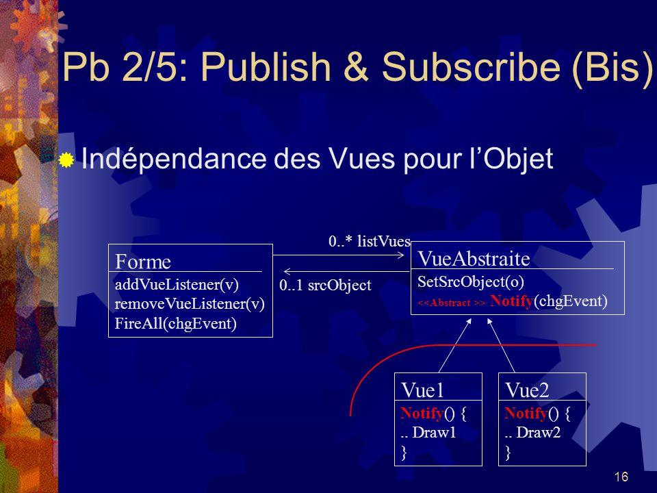 16 Pb 2/5: Publish & Subscribe (Bis) Indépendance des Vues pour lObjet Forme addVueListener(v) removeVueListener(v) FireAll(chgEvent) VueAbstraite Set