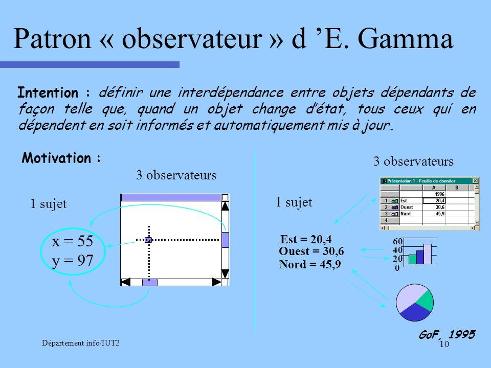 Département info/IUT2 10 Patron « observateur » d E. Gamma Intention : définir une interdépendance entre objets dépendants de façon telle que, quand u