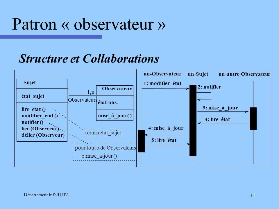 Département info/IUT2 11 Patron « observateur » Sujet état_sujet lire_etat () modifier_etat () notifier () lier (Observeur) délier (Observeur) Observa