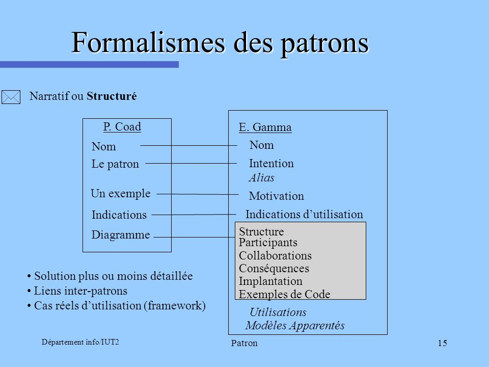 Département info/IUT2 Patron15 Formalismes des patrons Narratif ou Structuré Nom Le patron Diagramme Indications Un exemple Nom Intention Alias Motiva