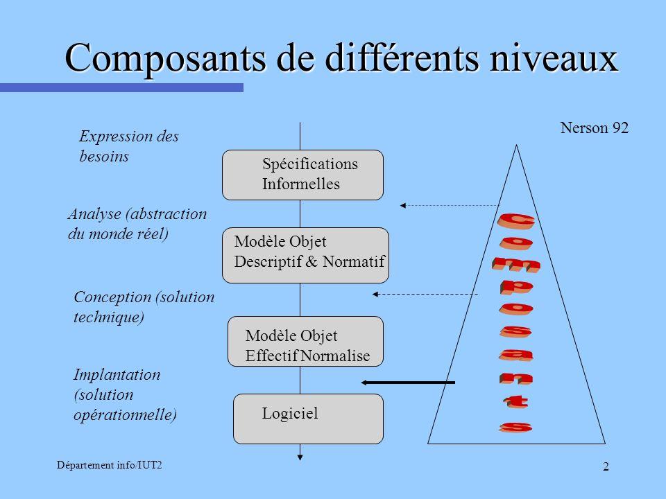 Département info/IUT2 2 Spécifications Informelles Modèle Objet Descriptif & Normatif Modèle Objet Effectif Normalise Logiciel Expression des besoins