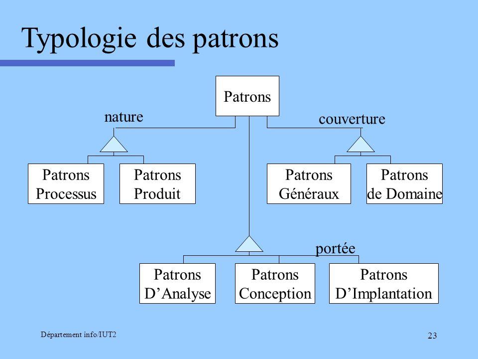 Département info/IUT2 23 Typologie des patrons Patrons Généraux Patrons de Domaine couverture Patrons DAnalyse Patrons Conception Patrons DImplantatio