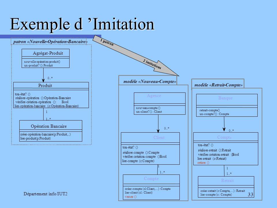 Département info/IUT2 33 Exemple d Imitation nouvelle-opération-produit() un-produit? (): Produit patron «Nouvelle-Opération-Bancaire» 0..* 1..* Agrég