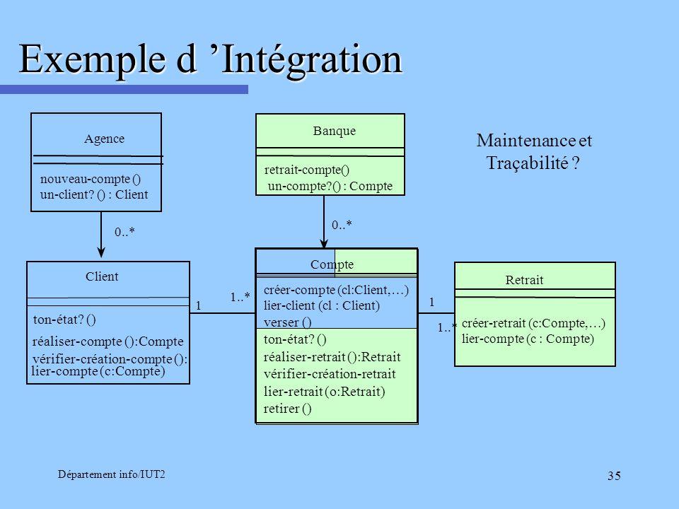 Département info/IUT2 35 Exemple d Intégration 1..* nouveau-compte () un-client? () : Client retrait-compte() un-compte?() : Compte 0..* 1 Banque crée