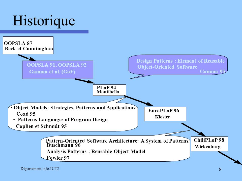 Département info/IUT2 9 Historique PLoP 94 Montibello Design Patterns : Element of Reusable Object-Oriented Software Gamma 95 EuroPLoP 96 Kloster OOPS