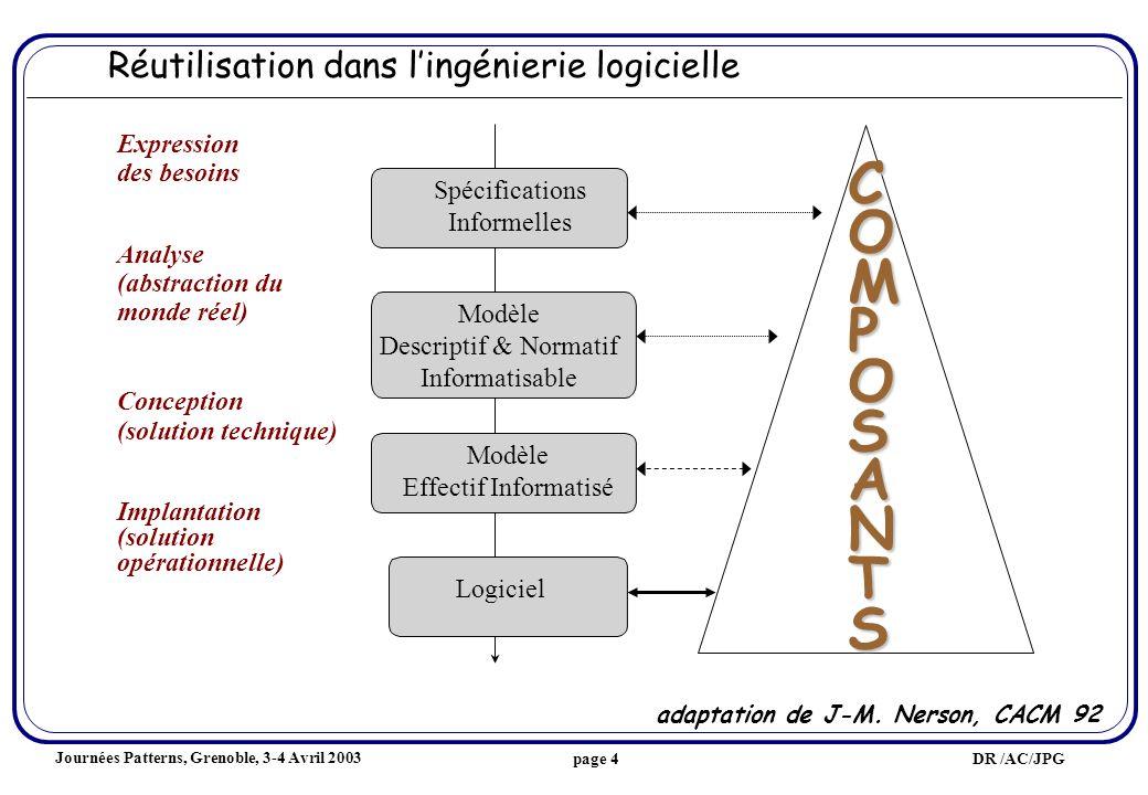 Journées Patterns, Grenoble, 3-4 Avril 2003 DR /AC/JPGpage 4 Réutilisation dans lingénierie logicielle adaptation de J-M.