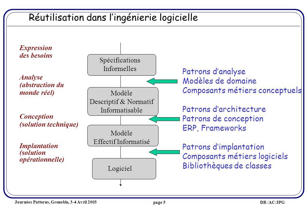 Journées Patterns, Grenoble, 3-4 Avril 2003 DR /AC/JPGpage 16 Formalisme pour les patrons produit [Gamma95] : 1- nom et classification 2- intention 3- alias 4- motivation 5- indications dutilisation 6- structure 7- constituants 8- collaborations 9- conséquences 10- implantation 11- exemples de code 12- utilisations remarquables 13- modèles apparentés Diversité des formalismes Formalisme pour les patrons processus [Ambler98] : 1- nom 2- but 3- type 4- contexte initial 5- solution 6- contexte résultant 7- exemples 8- patrons liés