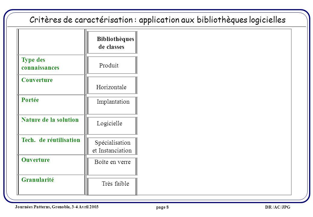 Journées Patterns, Grenoble, 3-4 Avril 2003 DR /AC/JPGpage 8 Critères de caractérisation : application aux bibliothèques logicielles Type des connaissances Couverture Portée Nature de la solution Tech.