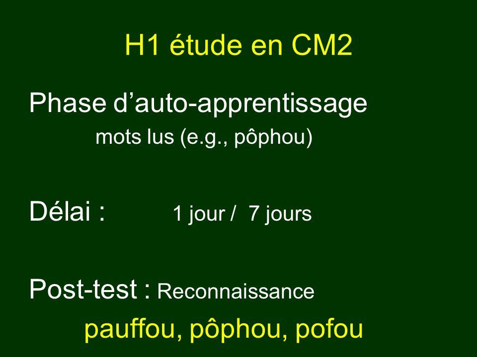 H1 étude en CM2 Phase dauto-apprentissage mots lus (e.g., pôphou) Délai : 1 jour / 7 jours Post-test : Reconnaissance pauffou, pôphou, pofou