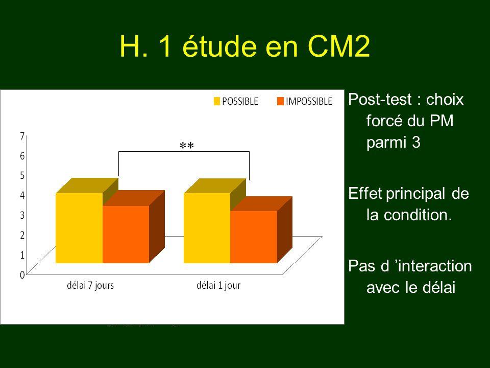 Post-test : choix forcé du PM parmi 3 Effet principal de la condition. Pas d interaction avec le délai H. 1 étude en CM2 **