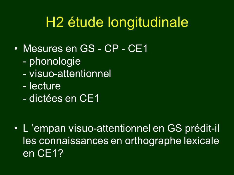 Mesures en GS - CP - CE1 - phonologie - visuo-attentionnel - lecture - dictées en CE1 L empan visuo-attentionnel en GS prédit-il les connaissances en