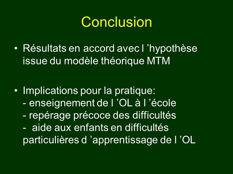Conclusion Résultats en accord avec l hypothèse issue du modèle théorique MTM Implications pour la pratique: - enseignement de l OL à l école - repéra