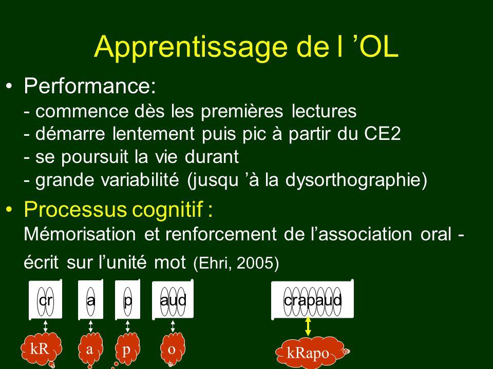Apprentissage de l OL Performance: - commence dès les premières lectures - démarre lentement puis pic à partir du CE2 - se poursuit la vie durant - gr