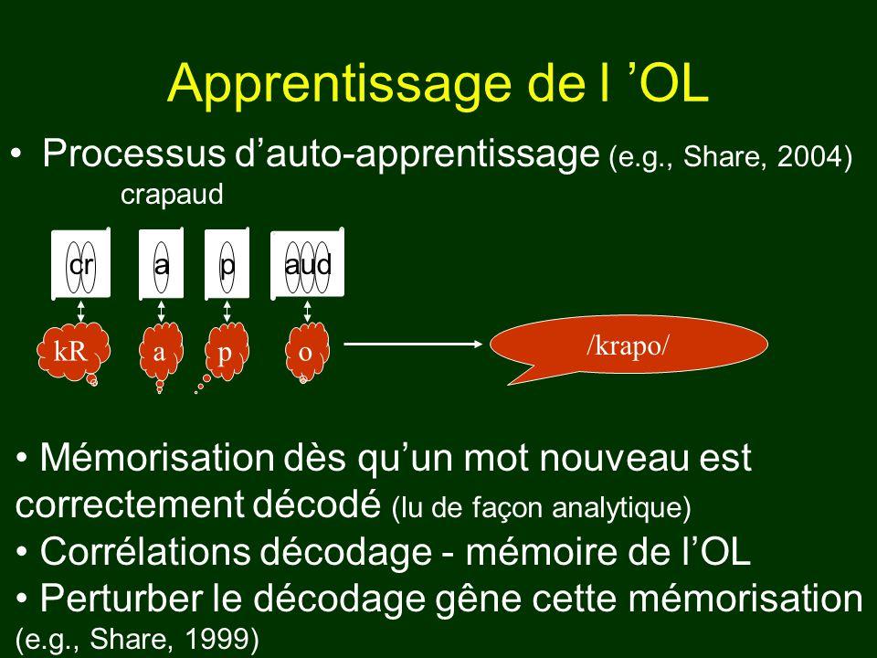 Apprentissage de l OL Processus dauto-apprentissage (e.g., Share, 2004) crapaud /krapo/ cr o apaud pakR Mémorisation dès quun mot nouveau est correcte
