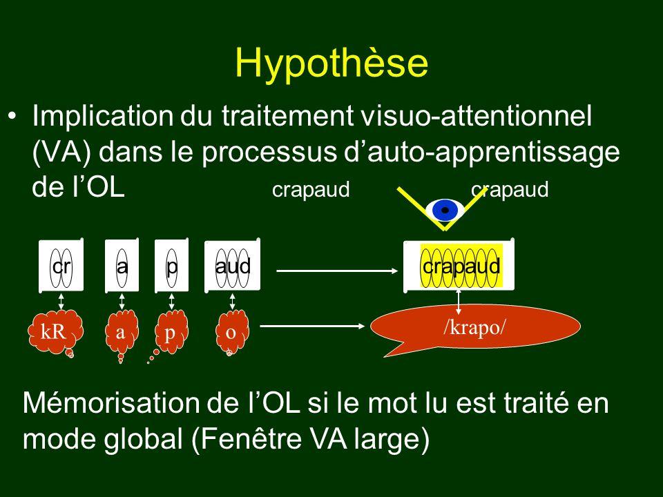 Hypothèse Implication du traitement visuo-attentionnel (VA) dans le processus dauto-apprentissage de lOL crapaudcrapaud /krapo/ cr o apaud pakR crapau