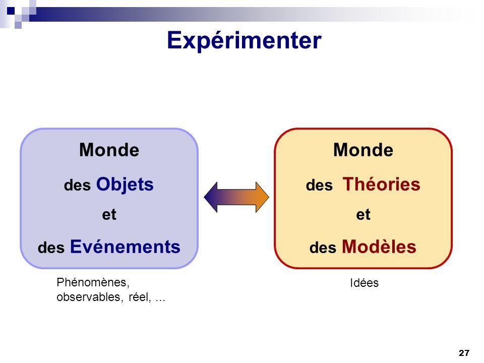 27 Expérimenter Monde des Objets et des Evénements Monde des Théories et des Modèles Idées Phénomènes, observables, réel,...