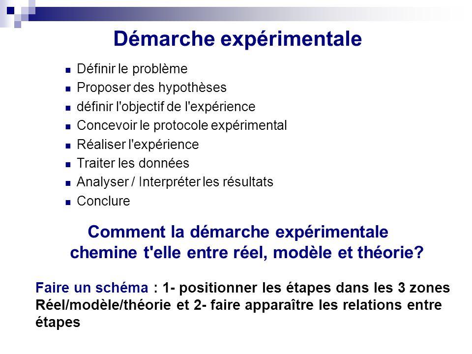 Démarche expérimentale Définir le problème Proposer des hypothèses définir l'objectif de l'expérience Concevoir le protocole expérimental Réaliser l'e