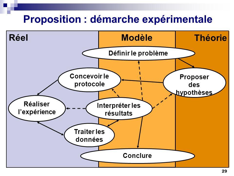 29 Proposition : démarche expérimentale Théorie Modèle Réel Concevoir le protocole Réaliser lexpérience Conclure Proposer des hypothèses Définir le pr