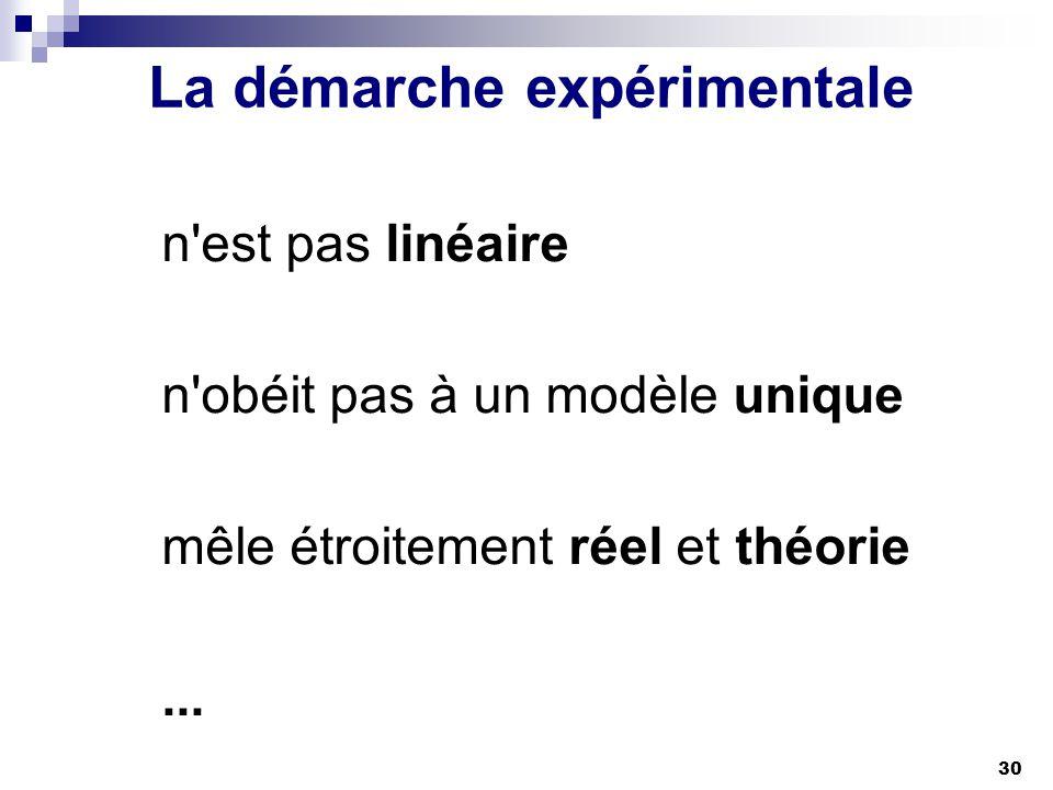 30 La démarche expérimentale n'est pas linéaire n'obéit pas à un modèle unique mêle étroitement réel et théorie...