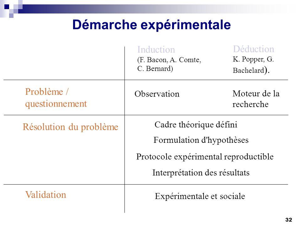 32 Démarche expérimentale Résolution du problème Induction (F. Bacon, A. Comte, C. Bernard) Déduction K. Popper, G. Bachelard ). Problème / questionne