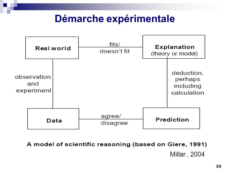 33 Démarche expérimentale Millar, 2004