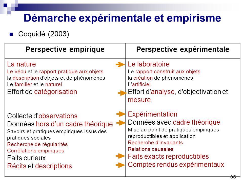 35 Démarche expérimentale et empirisme Coquidé (2003) Perspective empiriquePerspective expérimentale La nature Le vécu et le rapport pratique aux obje