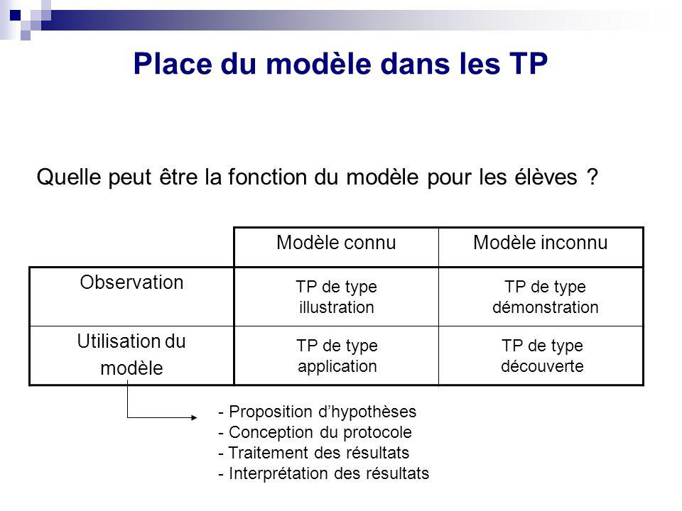 Place du modèle dans les TP Modèle connuModèle inconnu Observation Utilisation du modèle - Proposition dhypothèses - Conception du protocole - Traitem